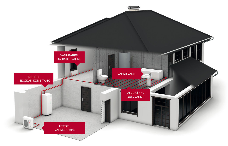ecodan-hus-varmesentral-cmc-varme