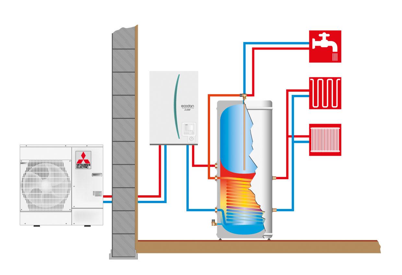 ecodan-hydroboks-med-ekstern-varmtvannstank-luft-til-vann-cmc-varme