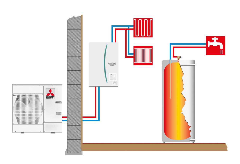 ecodan-hydroboks-med-separat-varmtvannstank-luft-til-vann-cmc-varme